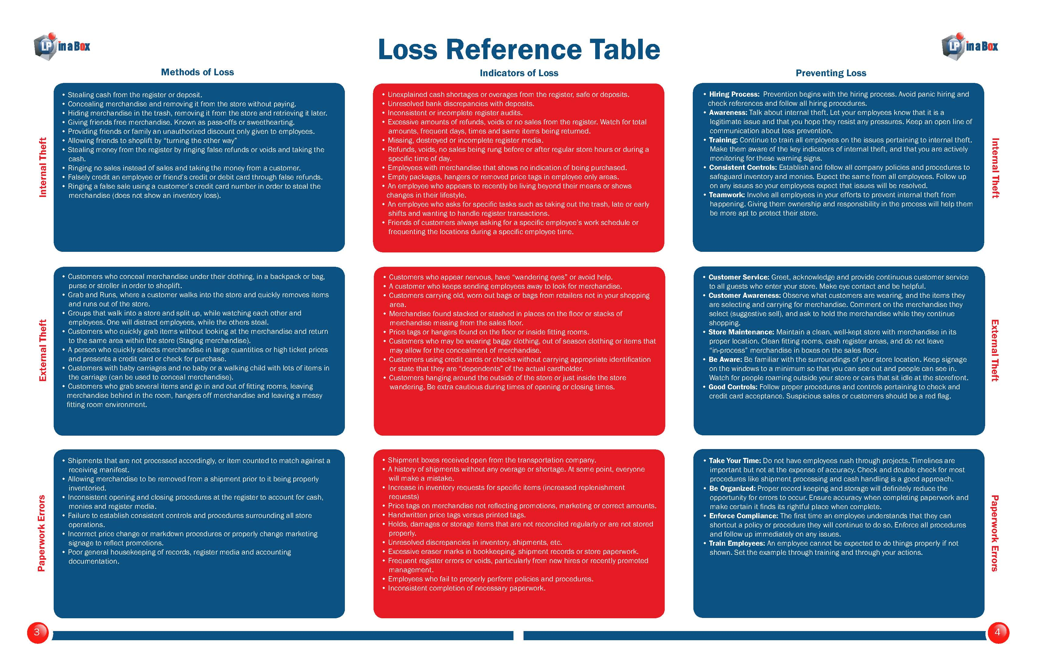 Loss Prevention Reference Table